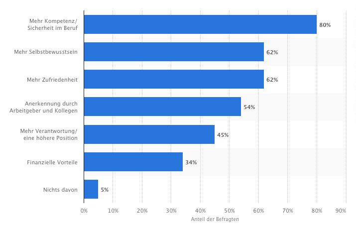 Umfrage zum Nutzen von Weiterbildung - Statistik von Statista